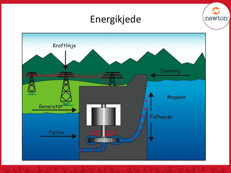 Energikjede Vannets kretsløp: