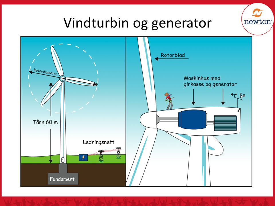 Vindturbin og generator
