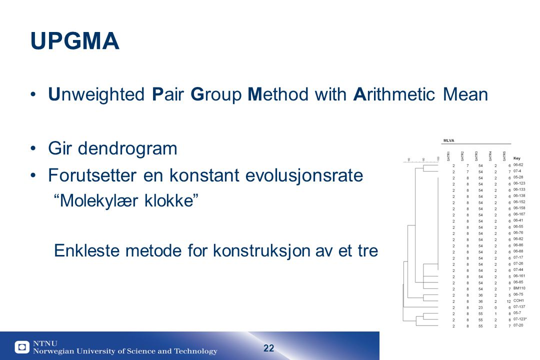 UPGMA Unweighted Pair Group Method with Arithmetic Mean Gir dendrogram
