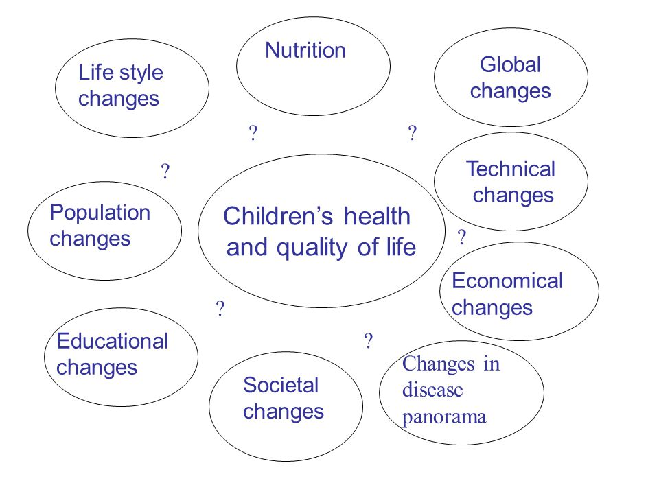 Children's health and quality of life Global changes Nutrition