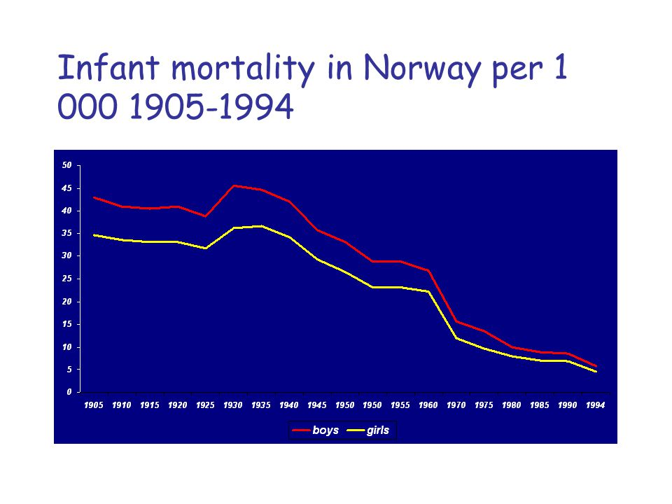 Infant mortality in Norway per 1 000 1905-1994