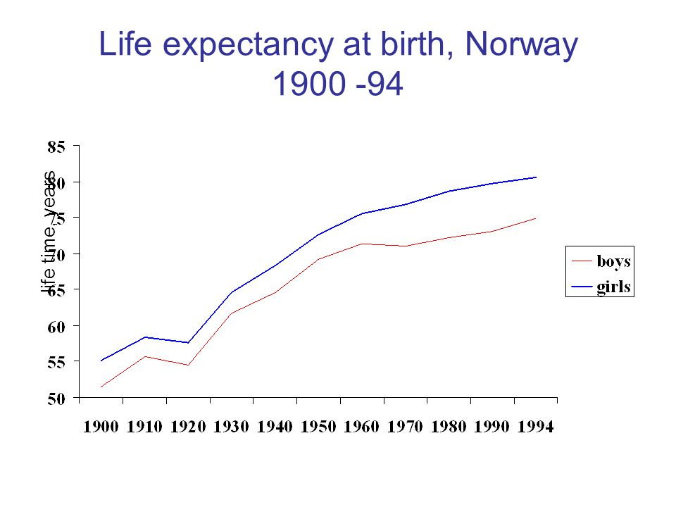 Life expectancy at birth, Norway 1900 -94