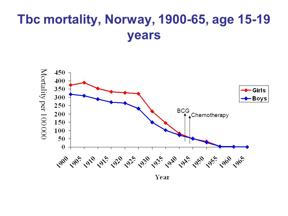 Tbc mortality, Norway, 1900-65, age 15-19 years