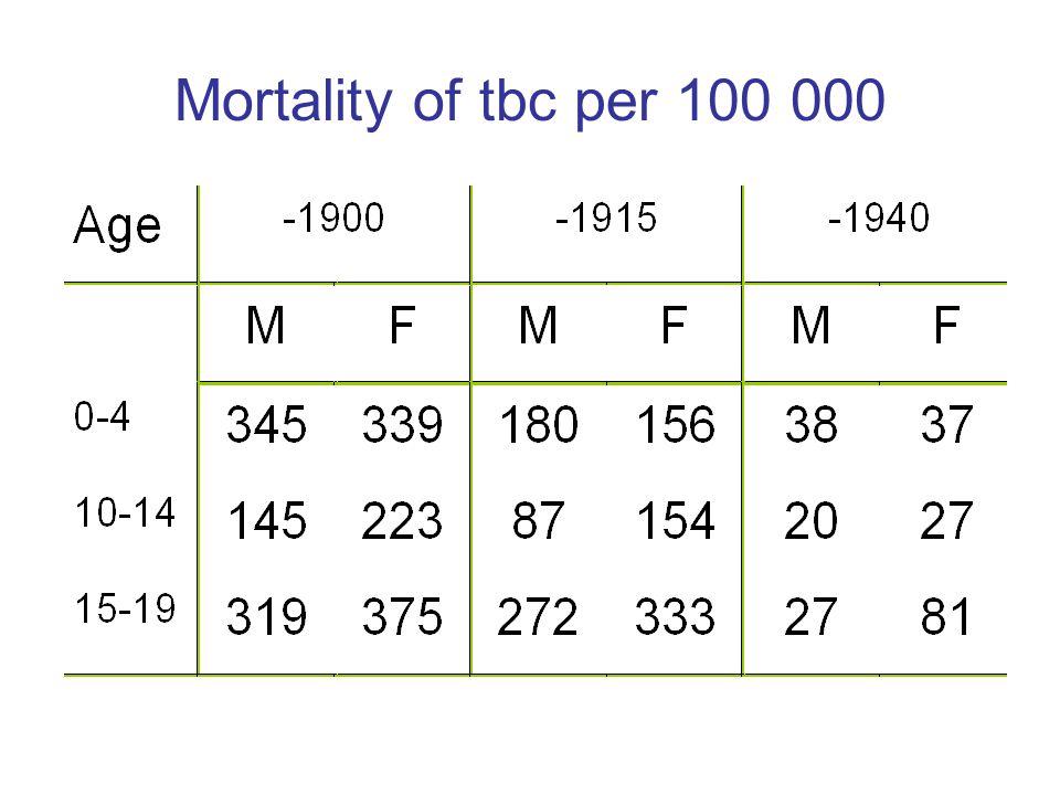 Mortality of tbc per 100 000