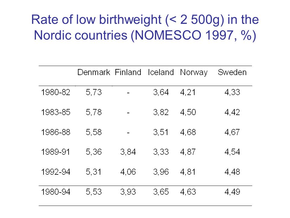 Rate of low birthweight (< 2 500g) in the Nordic countries (NOMESCO 1997, %)