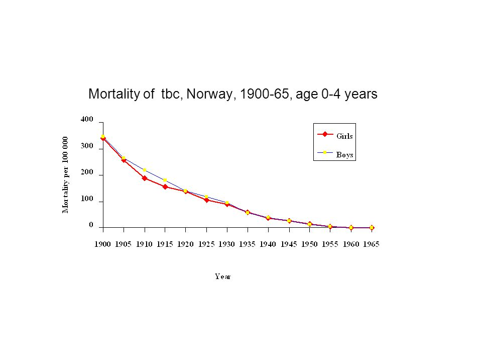 Mortality of tbc, Norway, 1900-65, age 0-4 years