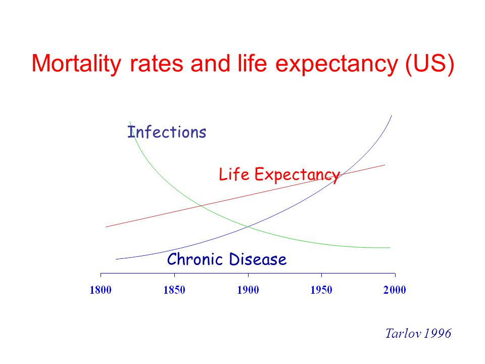Mortality rates and life expectancy (US)