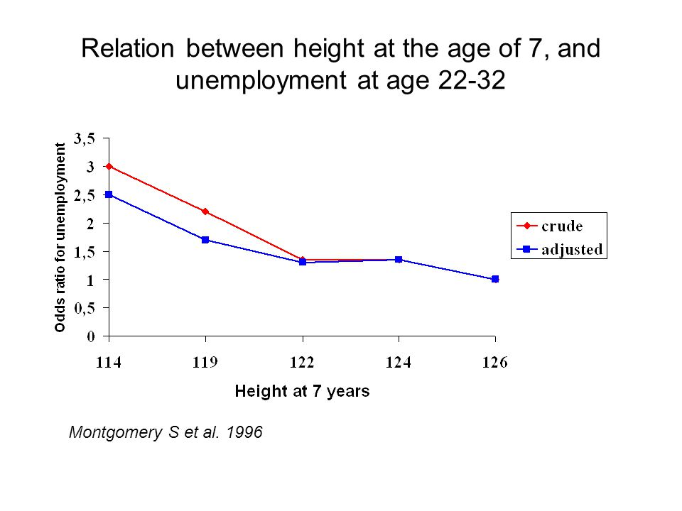 Relation between height at the age of 7, and unemployment at age 22-32
