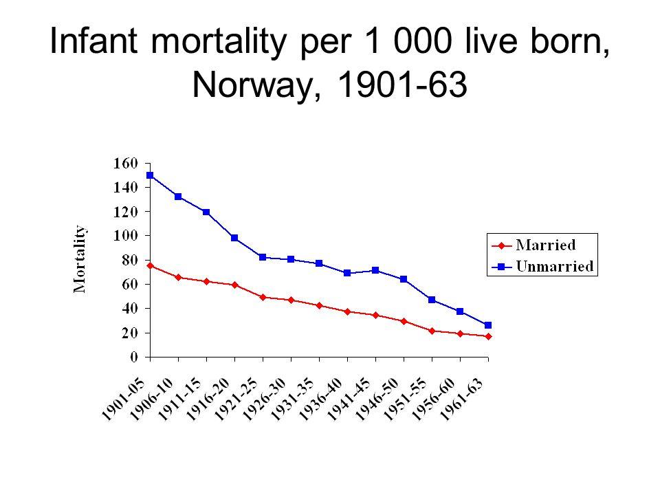 Infant mortality per 1 000 live born, Norway, 1901-63