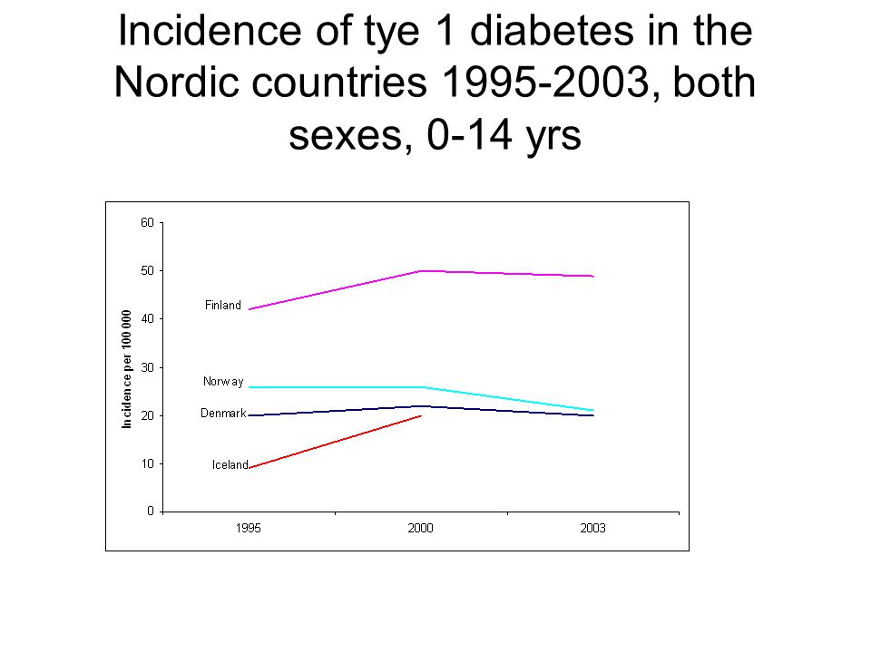 Incidence of tye 1 diabetes in the Nordic countries 1995-2003, both sexes, 0-14 yrs