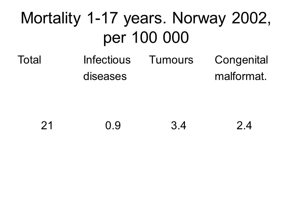 Mortality 1-17 years. Norway 2002, per 100 000