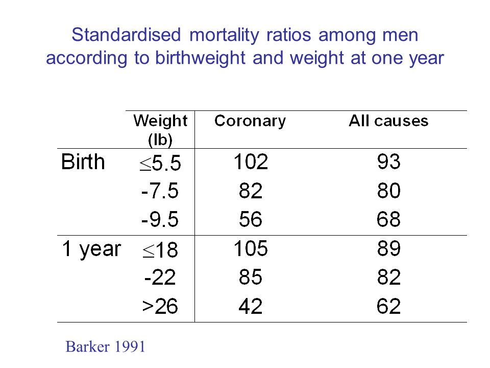 Standardised mortality ratios among men according to birthweight and weight at one year