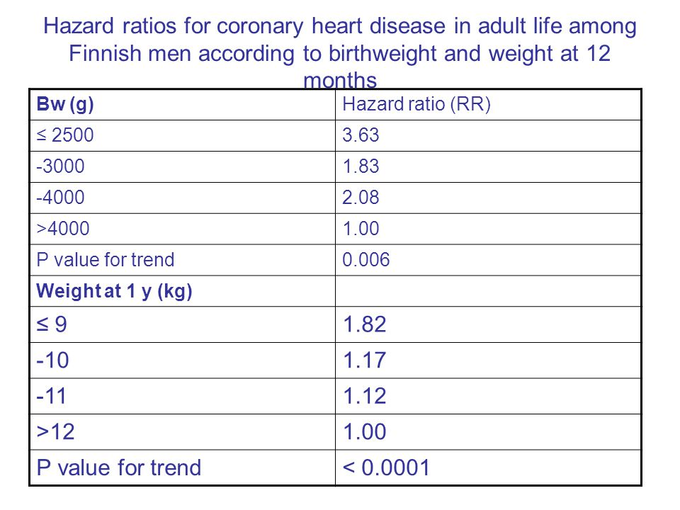 Hazard ratios for coronary heart disease in adult life among Finnish men according to birthweight and weight at 12 months