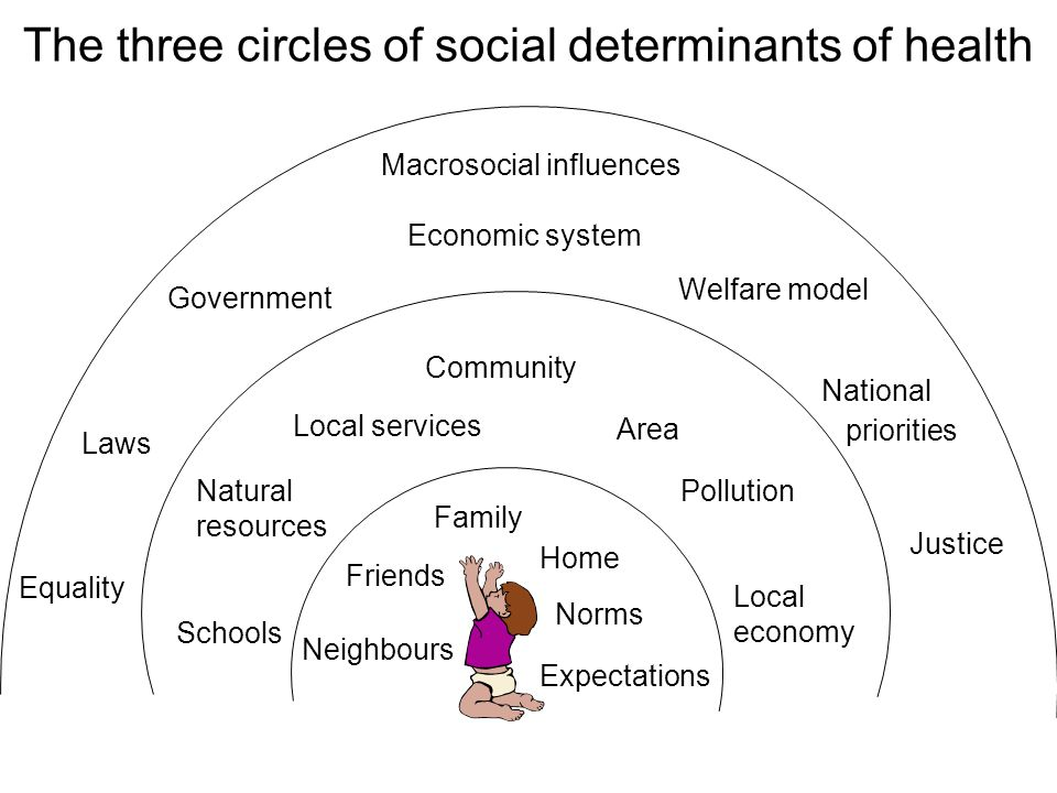 The three circles of social determinants of health