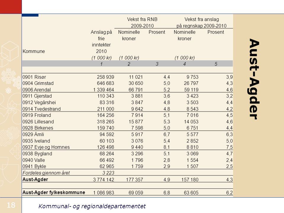 Vekst fra RNB Vekst fra anslag. 2009-2010. på regnskap 2009-2010. Anslag på. Nominelle. Prosent.