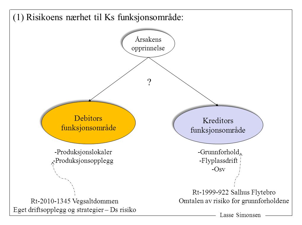 (1) Risikoens nærhet til Ks funksjonsområde: