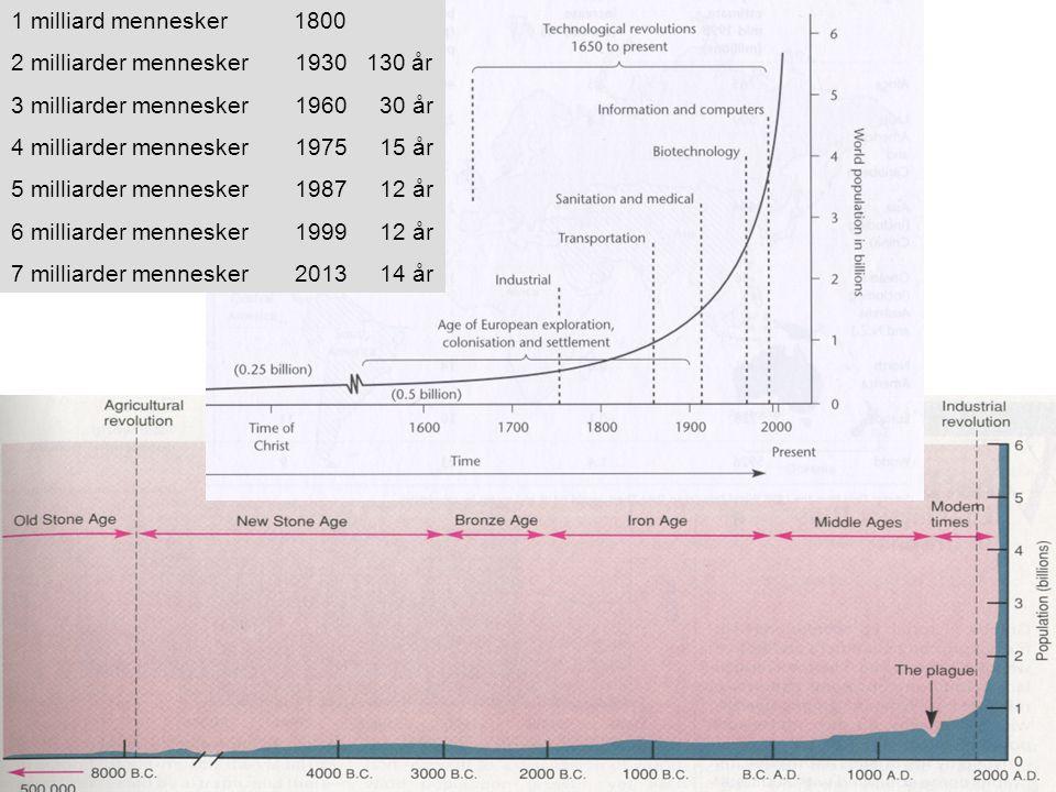 1 milliard mennesker 1800 2 milliarder mennesker 1930 130 år. 3 milliarder mennesker 1960 30 år.