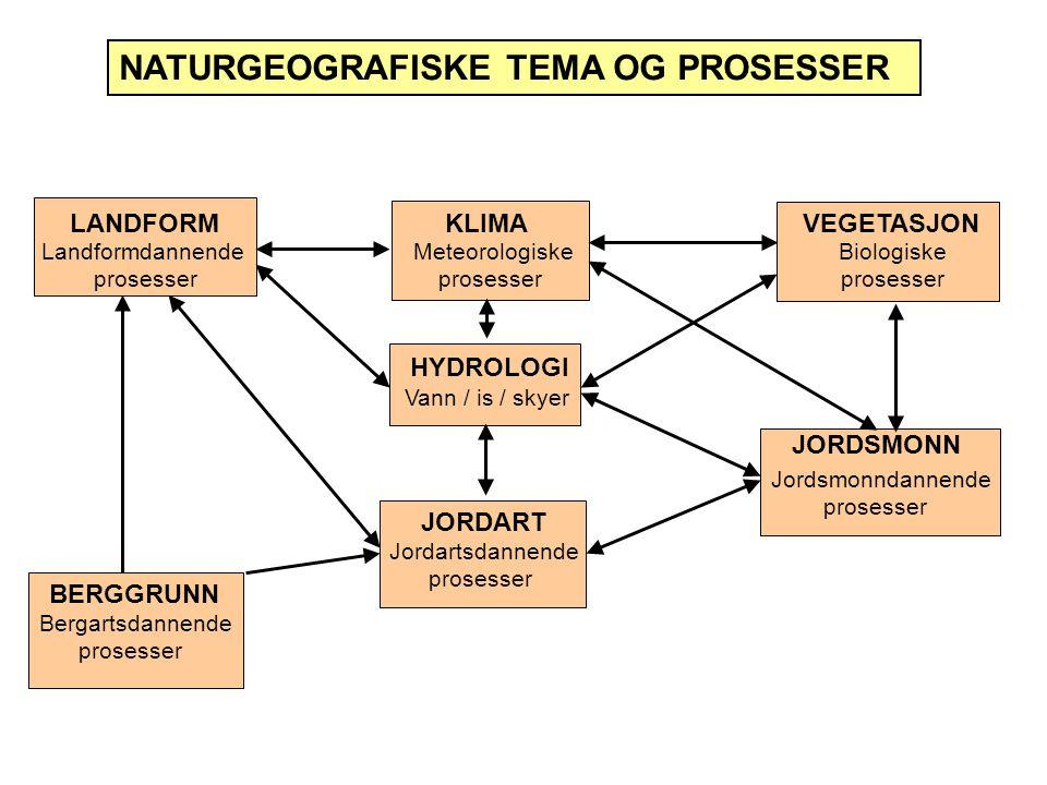 NATURGEOGRAFISKE TEMA OG PROSESSER