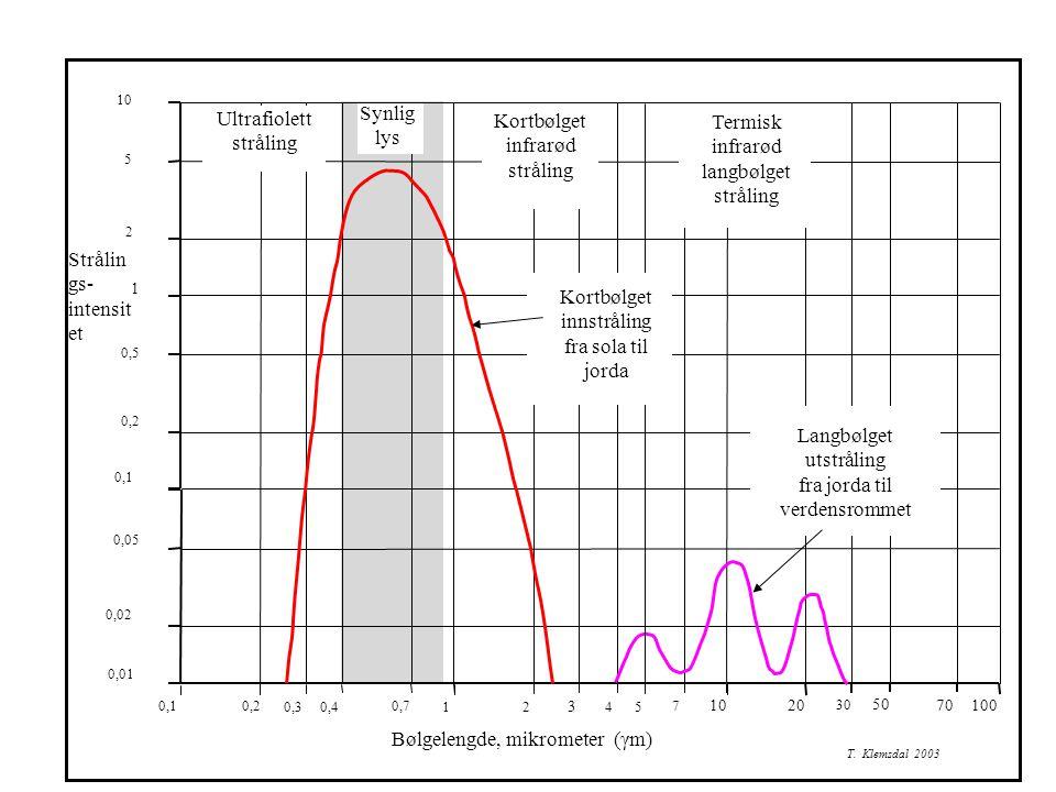 innstråling fra sola til jorda