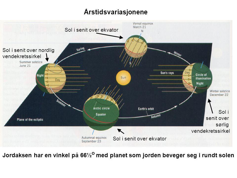 Årstidsvariasjonene Sol i senit over ekvator. Sol i senit over nordlig. vendekretssirkel. Sol i.