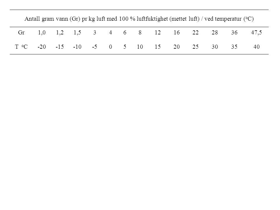 Antall gram vann (Gr) pr kg luft med 100 % luftfuktighet (mettet luft) / ved temperatur (oC)