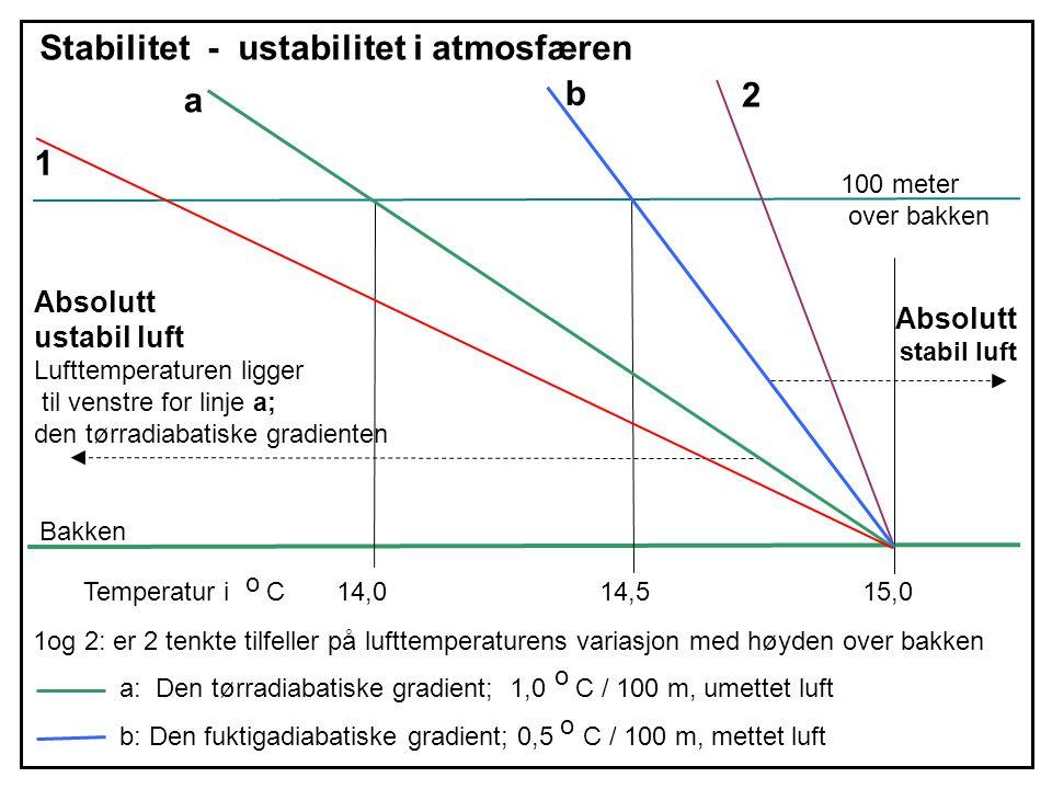 Stabilitet - ustabilitet i atmosfæren b a 2