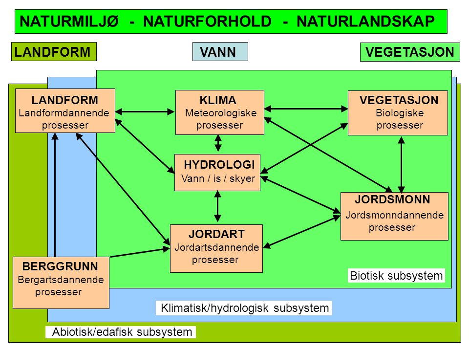NATURMILJØ - NATURFORHOLD - NATURLANDSKAP