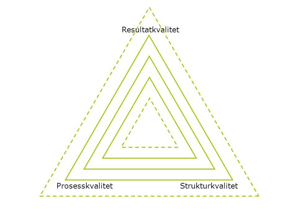 Resultatkvalitet Prosesskvalitet Strukturkvalitet