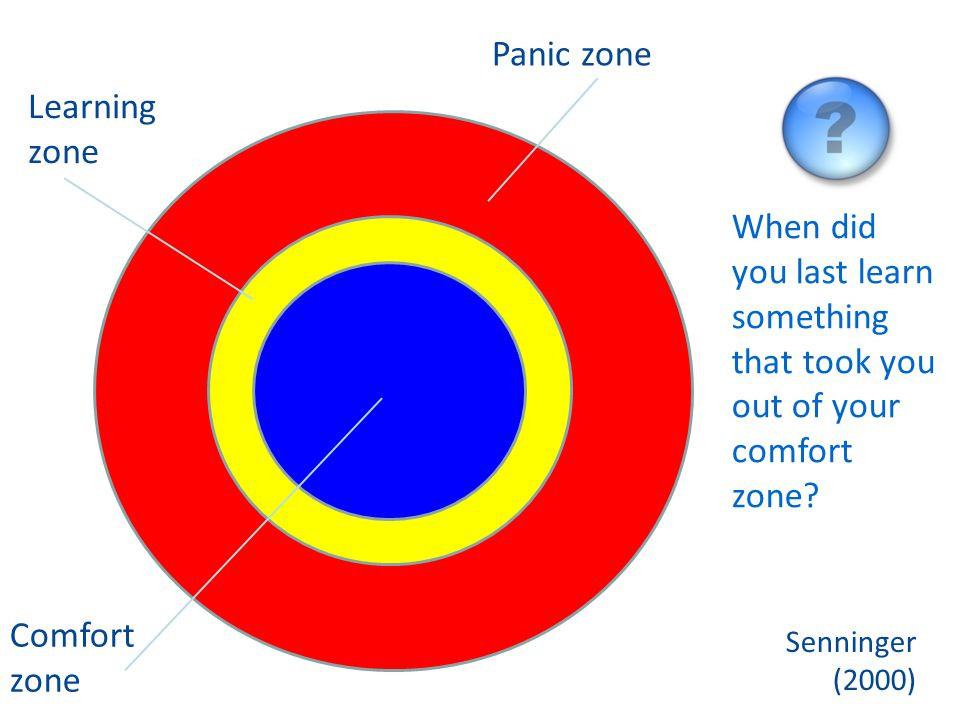 Panic zone Learning zone