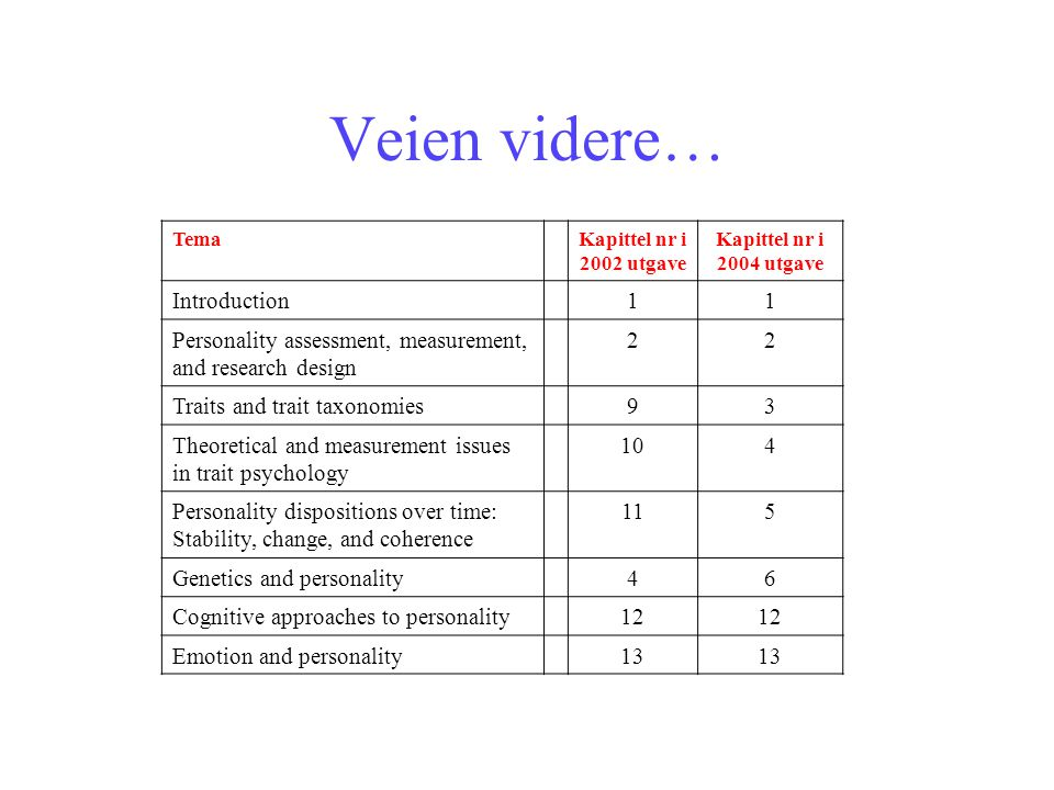 Veien videre… Introduction 1