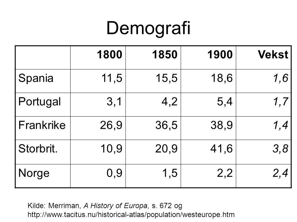 Demografi 1800 1850 1900 Vekst Spania 11,5 15,5 18,6 1,6 Portugal 3,1