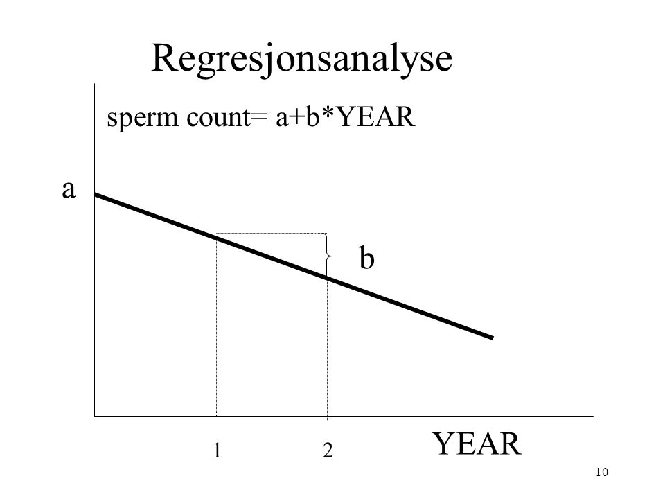 Regresjonsanalyse sperm count= a+b*YEAR a b YEAR 1 2