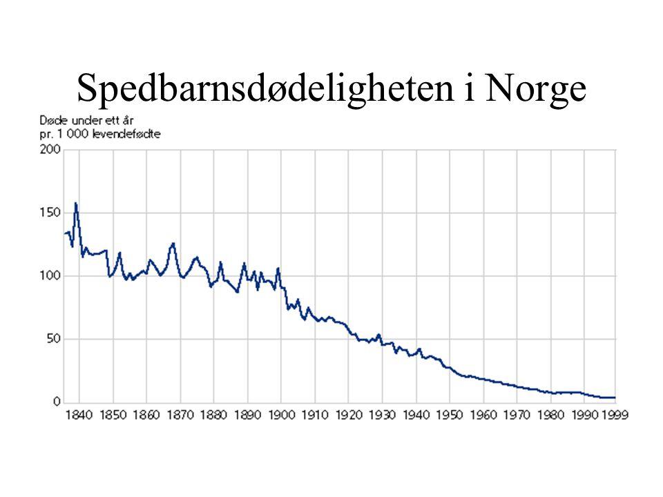 Spedbarnsdødeligheten i Norge