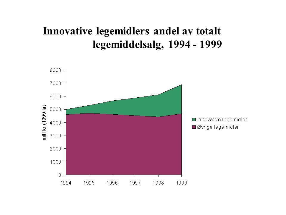 Innovative legemidlers andel av totalt legemiddelsalg, 1994 - 1999