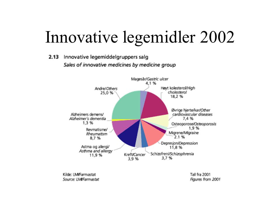 Innovative legemidler 2002