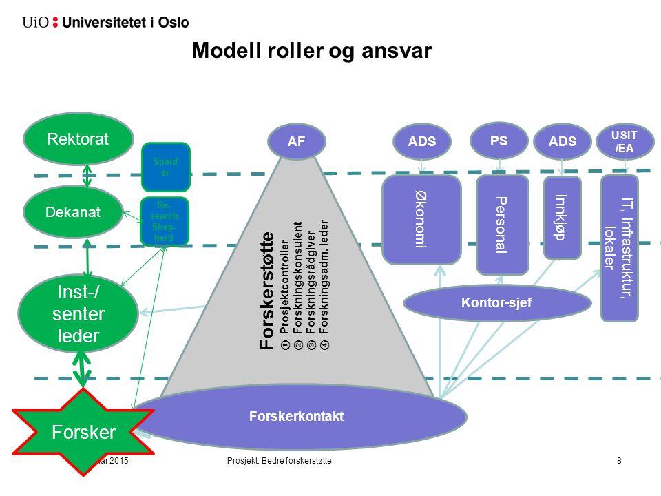 Kjerneelementer i hovedmodell (iv)