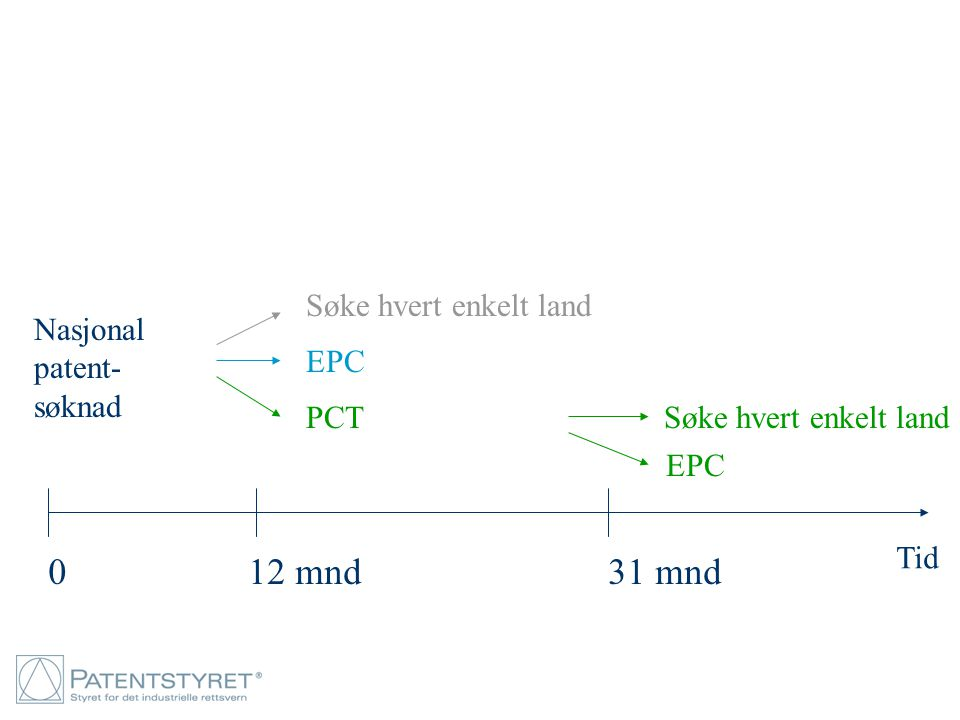 12 mnd 31 mnd Søke hvert enkelt land Nasjonal patent- søknad EPC PCT