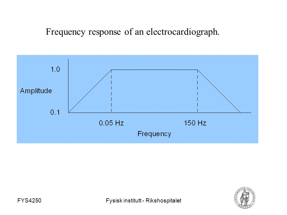 Frequency response of an electrocardiograph.