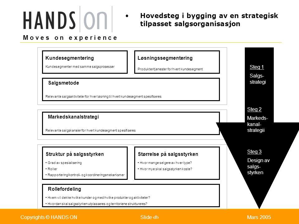 Hovedsteg i bygging av en strategisk tilpasset salgsorganisasjon