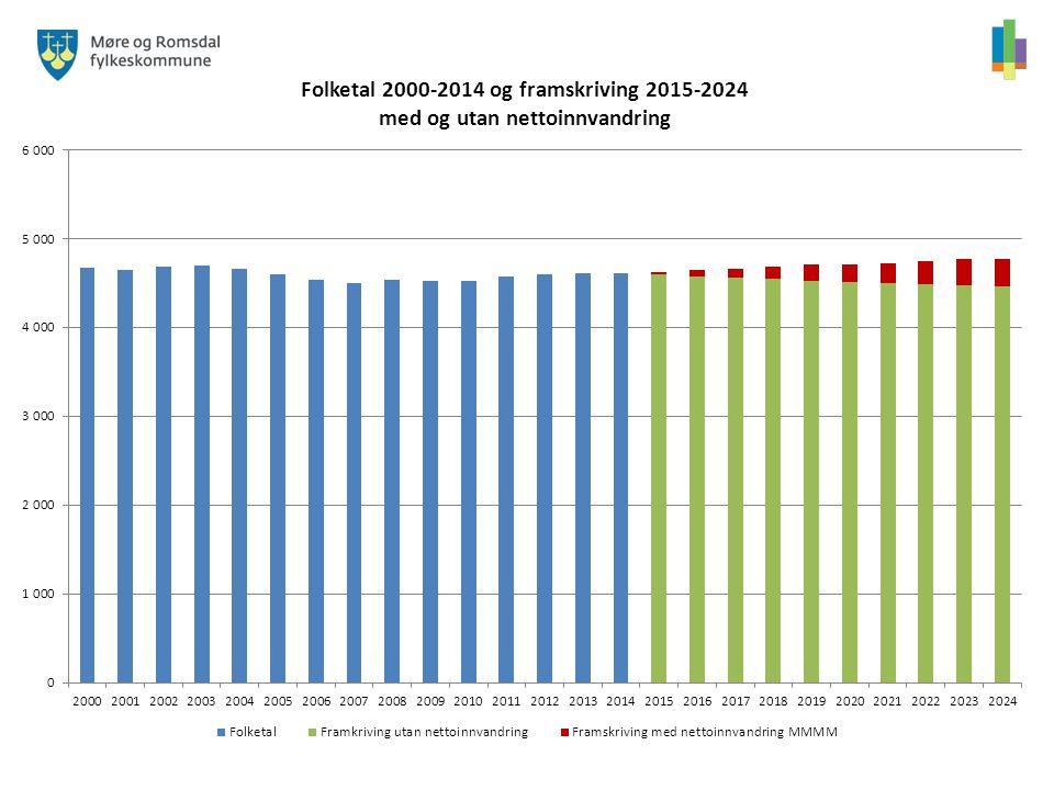 Forklaring: dei blå søylene viser kommunens folketal frå år 2000 og fram til 2014.