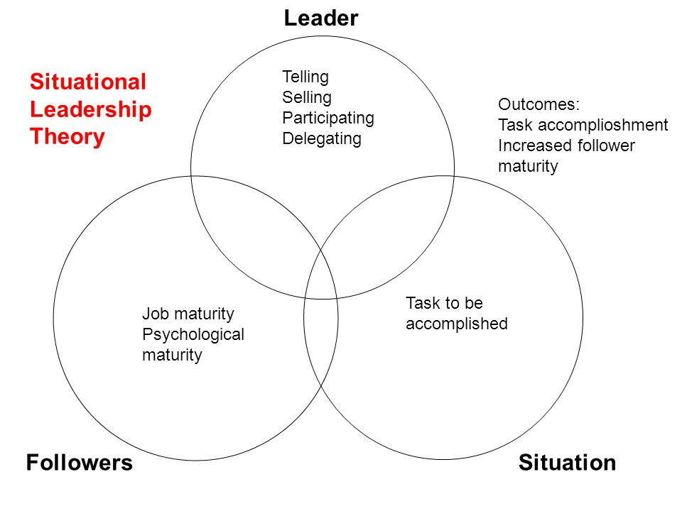 Leader Situational Leadership Theory Followers Situation Telling