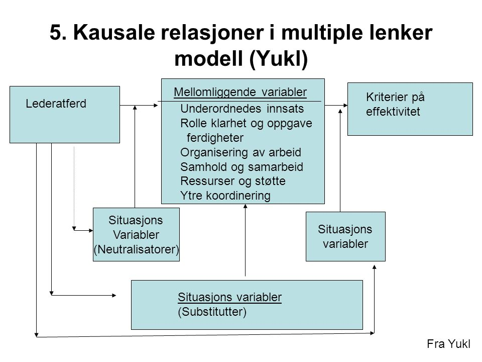 5. Kausale relasjoner i multiple lenker modell (Yukl)