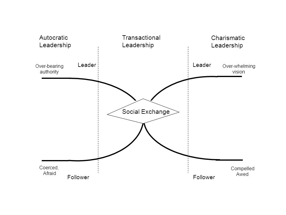 Autocratic Leadership Transactional Leadership Charismatic Leadership