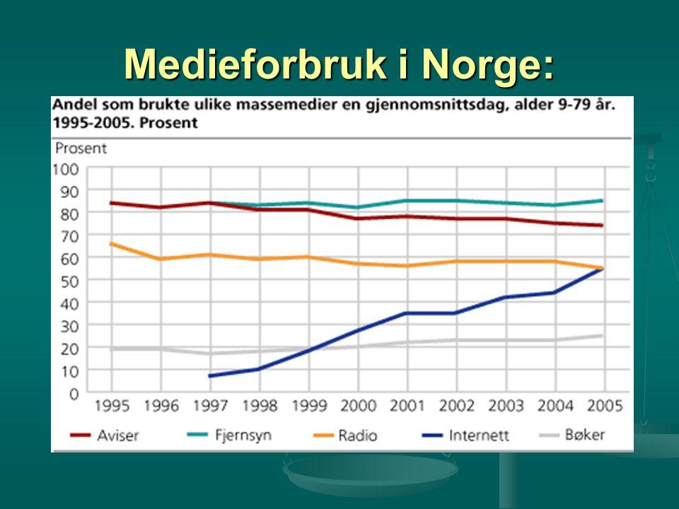 Medieforbruk i Norge: