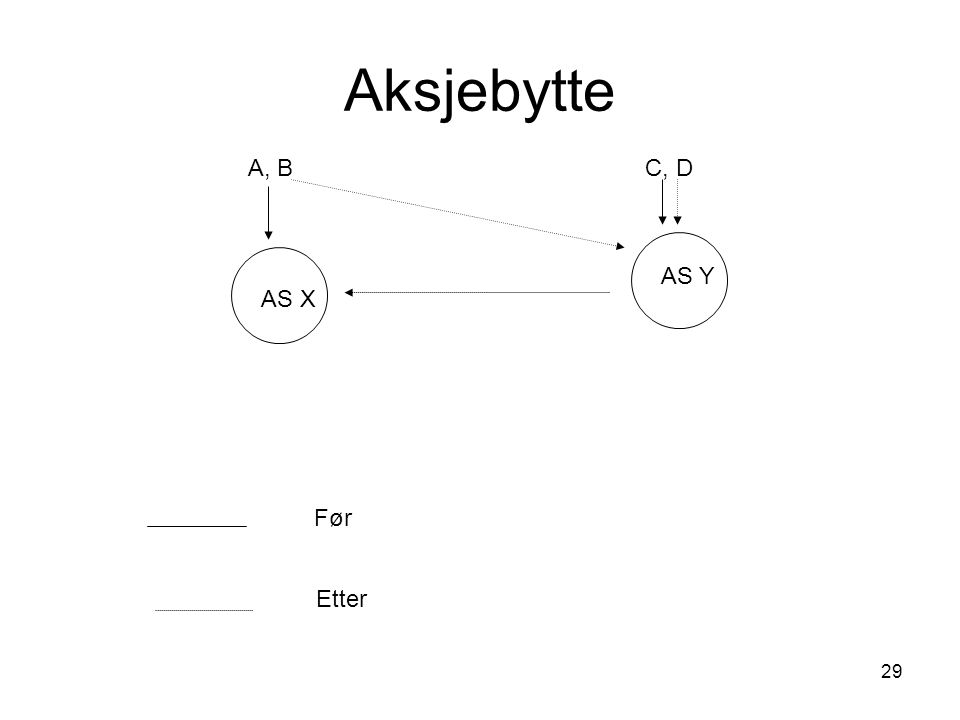 Aksjebytte A, B C, D AS Y AS X Før Etter