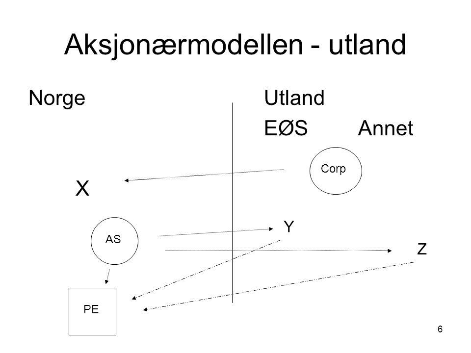 Aksjonærmodellen - utland