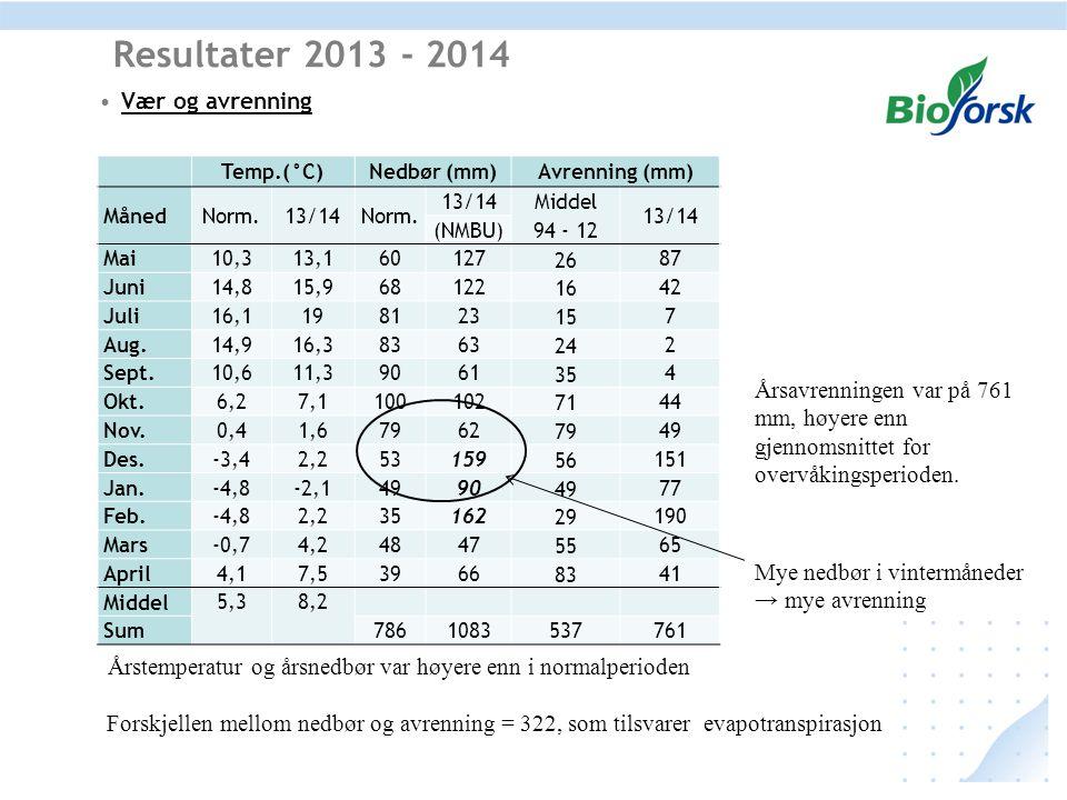 Resultater 2013 - 2014 Vær og avrenning