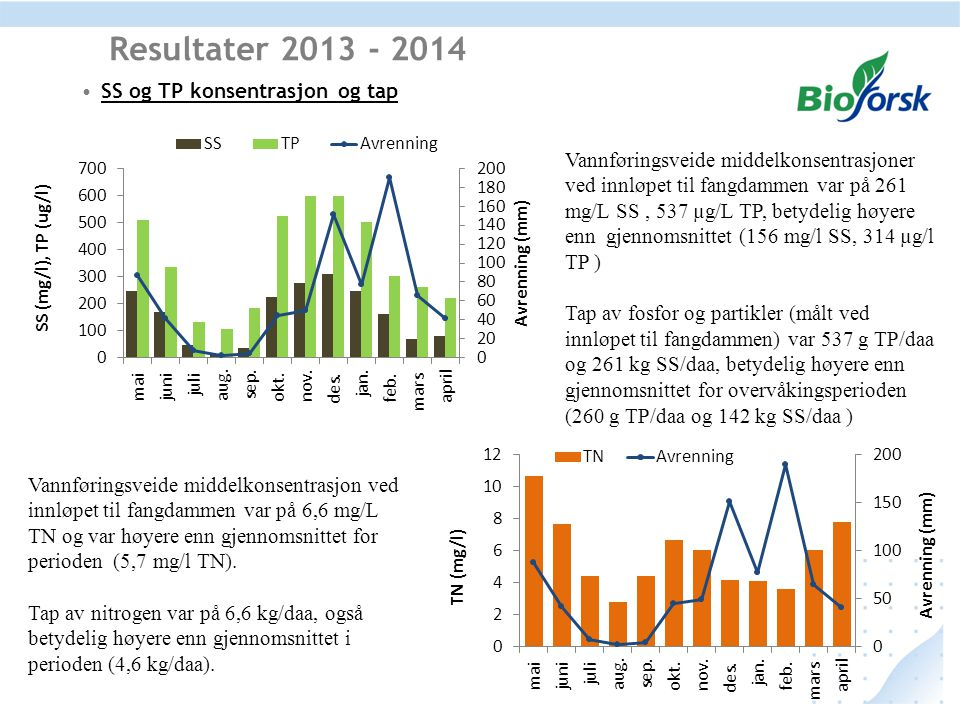 Resultater 2013 - 2014 SS og TP konsentrasjon og tap