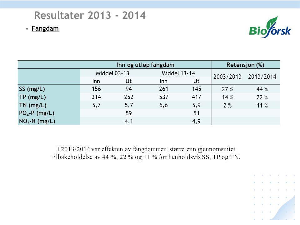 Resultater 2013 - 2014 Fangdam. Inn og utløp fangdam. Retensjon (%) Middel 03-13. Middel 13-14.