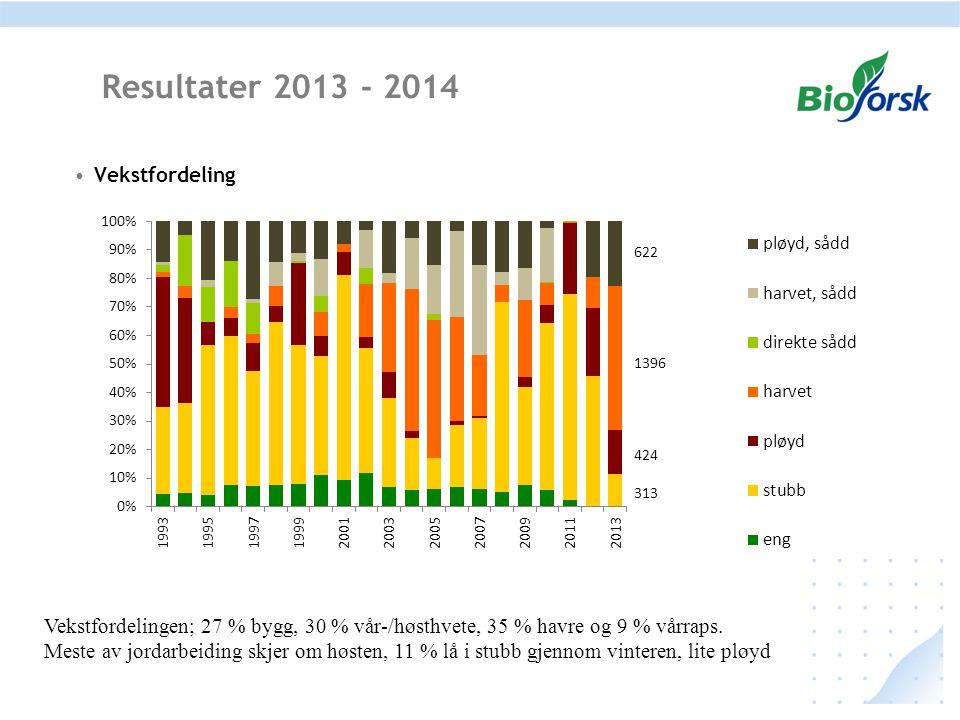 Resultater 2013 - 2014 Vekstfordeling